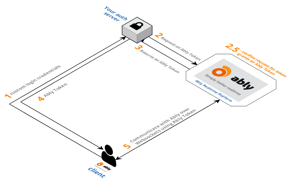 Ably Token auth process diagram