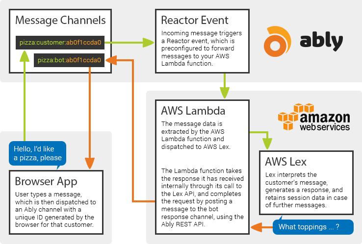 Ably API Documentation - Reactor Events Tutorial: AWS Lambda